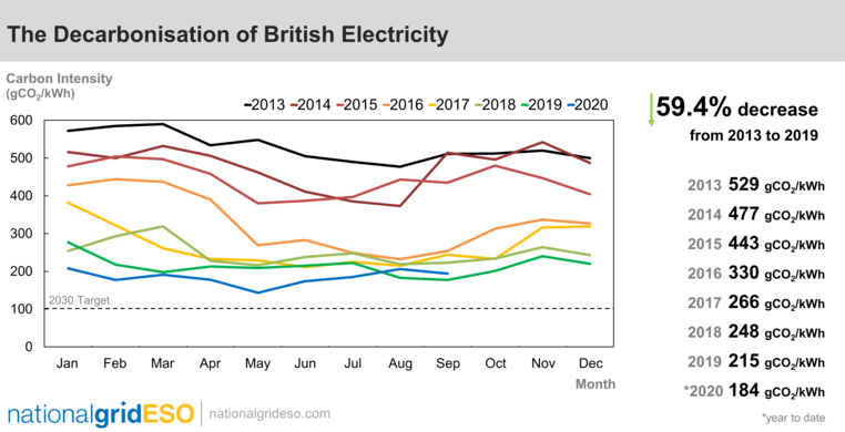 National Grid ESO - zero carbon graph Sept 2020
