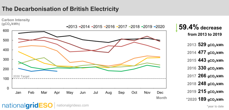 decarbonisation of british electricity