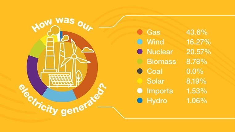 National Grid ESO - Electricity Explained infographic - part 2