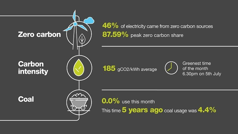 National Grid ESO - Electricity Explained infographic - part 3