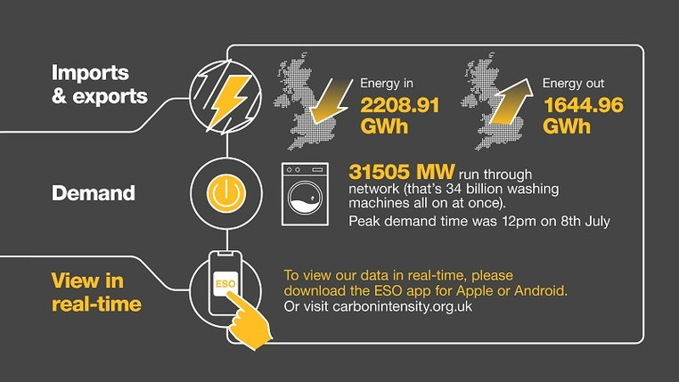 National Grid ESO - Electricity Explained infographic - part 4