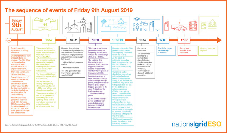 Infographic showing power cut sequence of events