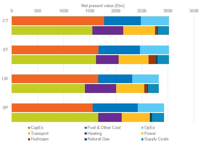 National Grid ESO - FES costings chart